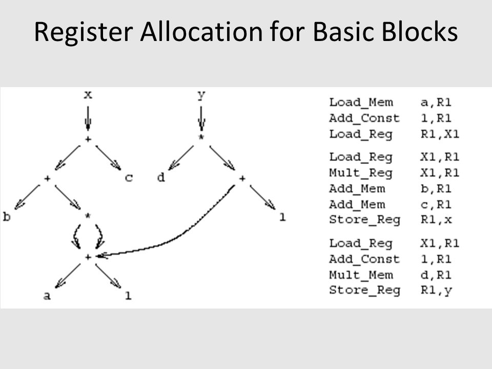 Control Flow Graphs (CFGs) A directed graph G=(V,E) nodes V = basic blocks edges E = control flow –(B1,B2)  E when control from B1 flows to B2 Basic block = Sequence of instructions –Cannot jump into the middle of a BB –Cannot jump out of the middle of the BB Leader-based algorithm B1B1 B2B2 … … int n; n := a + 1; x := b + n * n + c; n := n + 1; y := d * n; y := 0; z := y + x; FalseTrue … B3 B1B1 B2B2