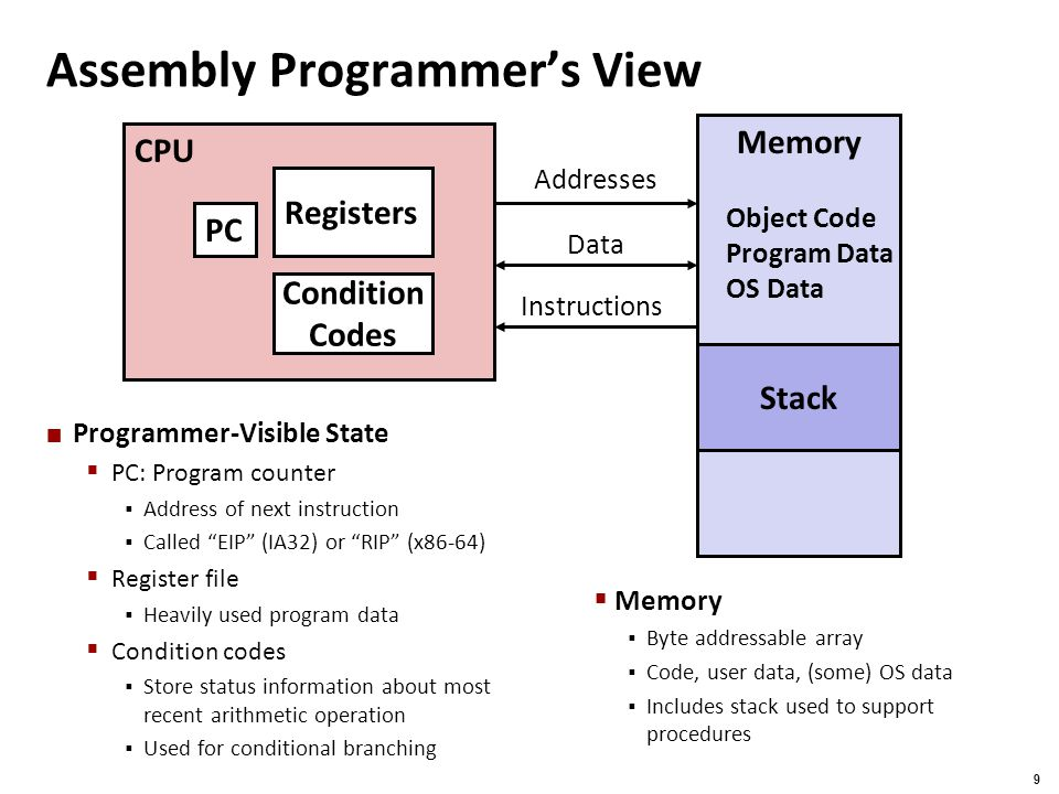 Carnegie Mellon 10 text binary Compiler ( gcc -S ) Assembler ( gcc –c) Linker ( gcc or ld ) C program ( p1.c p2.c ) Asm program ( p1.s p2.s ) Object program ( p1.o p2.o ) Executable program ( p ) Static libraries (.a ) Turning C into Object Code  Code in files p1.c p2.c  Compile with command: gcc –O1 p1.c p2.c -o p  Use basic optimizations ( -O1 )  Put resulting binary in file p