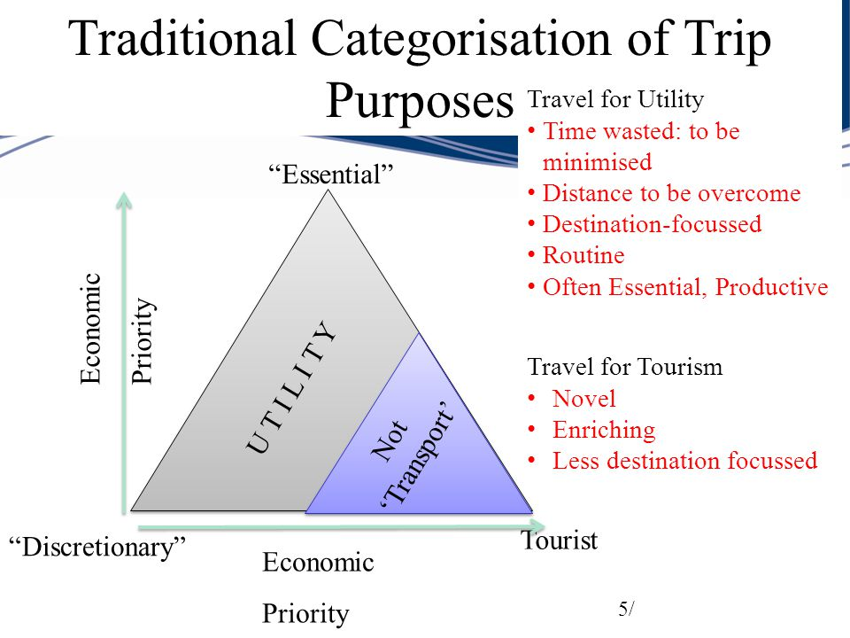 Traditional Categorisation of Trip Purposes 5/ Essential Tourist Discretionary U T I L I T Y Travel for Utility Time wasted: to be minimised Distance to be overcome Destination-focussed Routine Often Essential, Productive Not 'Transport' Travel for Tourism Novel Enriching Less destination focussed Economic Priority Economic Priority