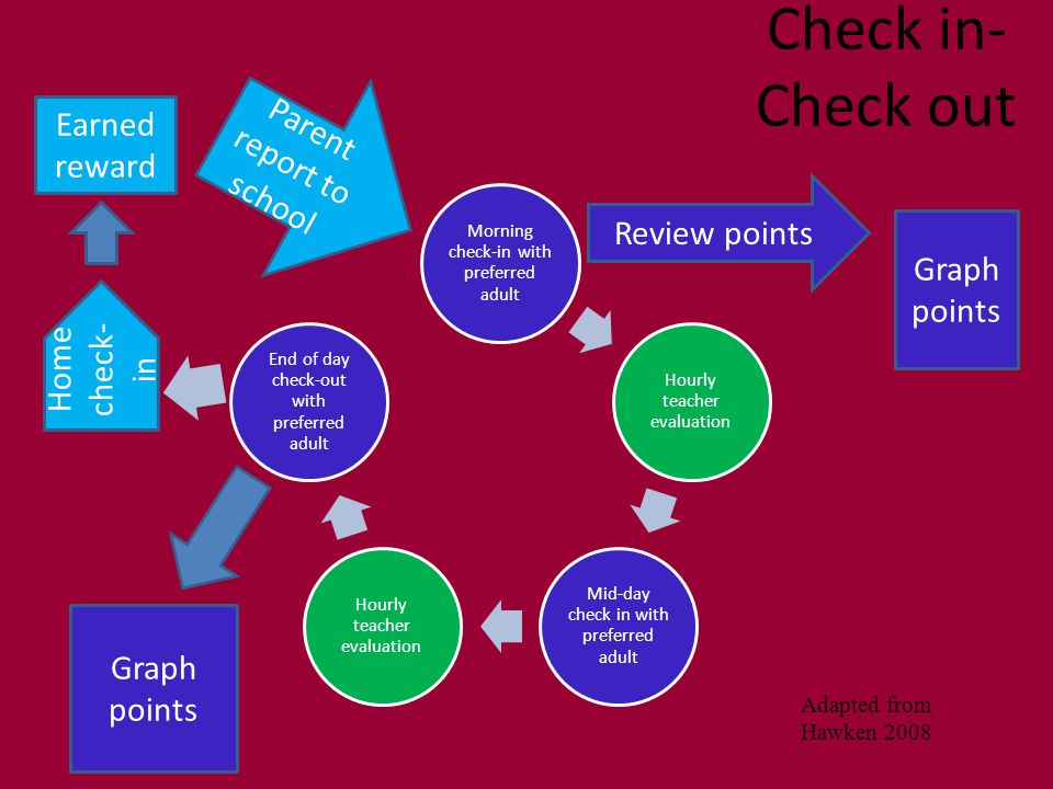 Check in- Check out Home check- in Earned reward Parent report to school Graph points Review points Graph points Adapted from Hawken 2008