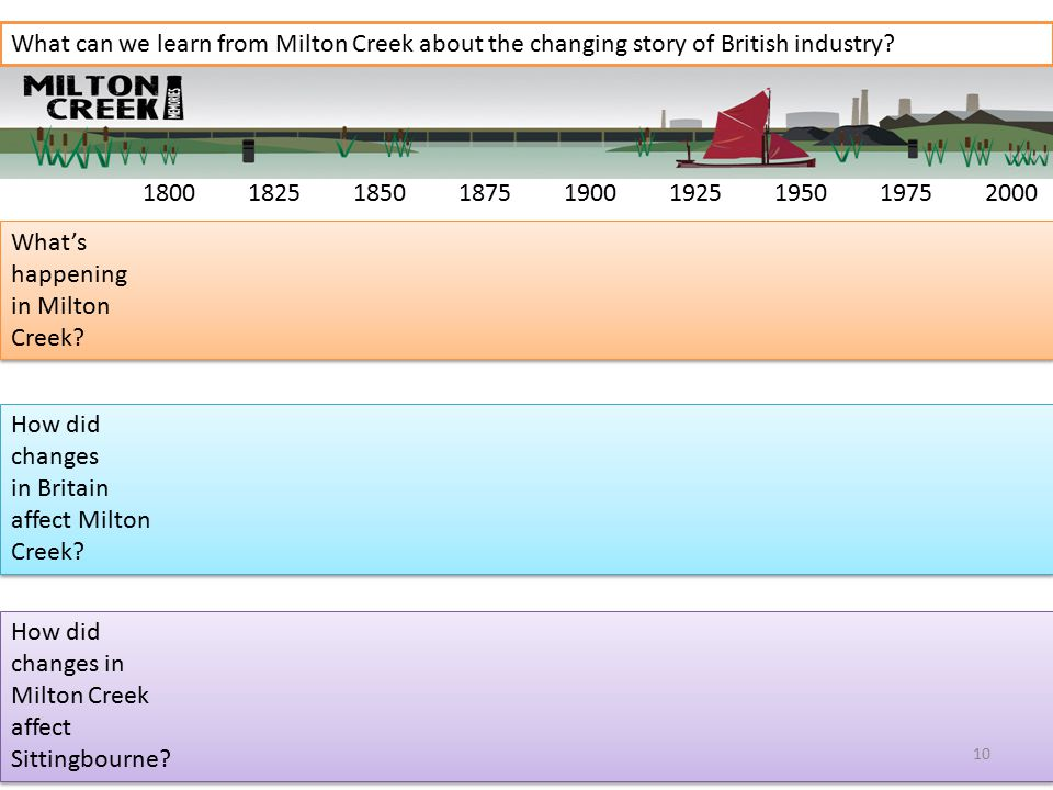 180018251850187519001925195019752000 What can we learn from Milton Creek about the changing story of British industry.