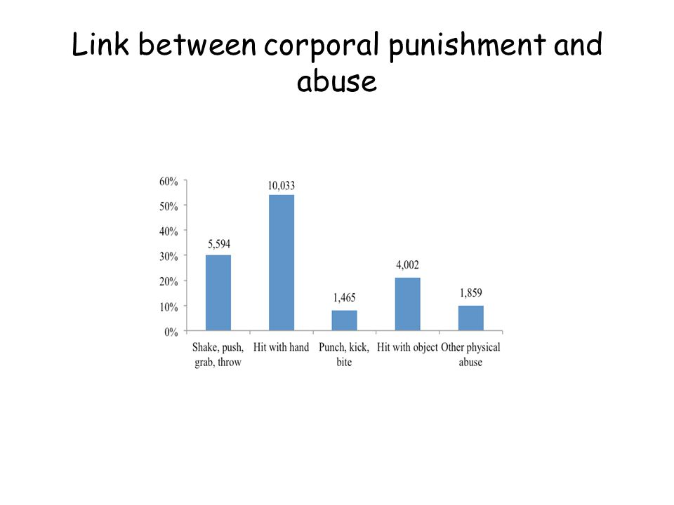 Link between corporal punishment and abuse