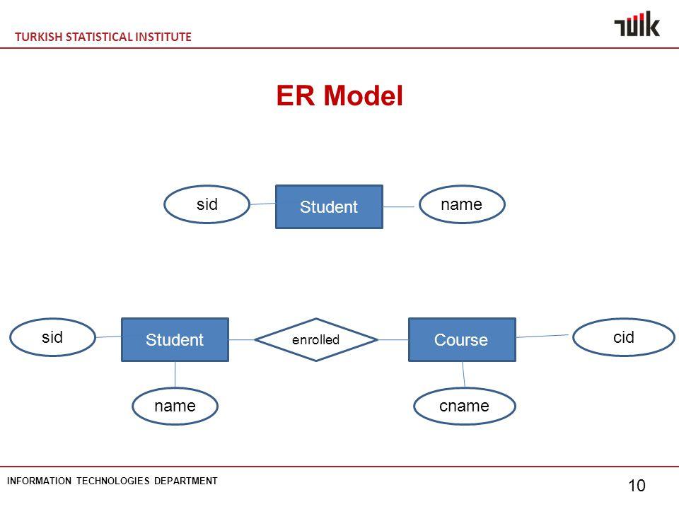 TURKISH STATISTICAL INSTITUTE INFORMATION TECHNOLOGIES DEPARTMENT 10 ER Model Student namesid Student name Course cname cidsid enrolled