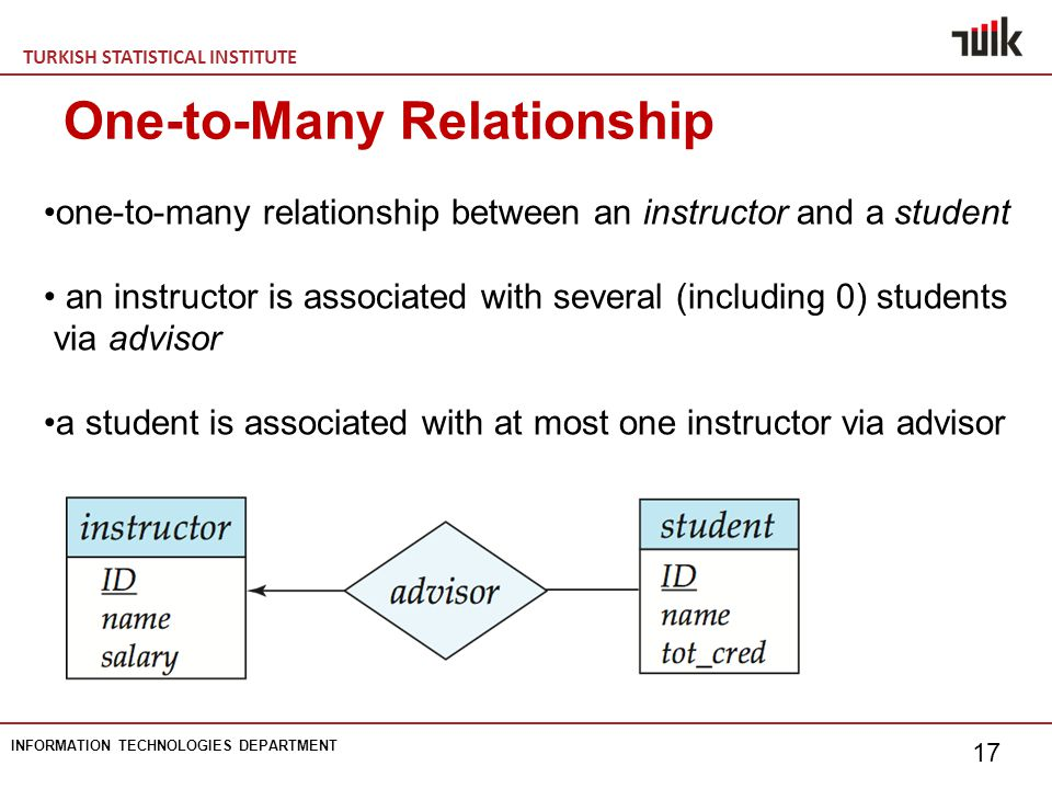 TURKISH STATISTICAL INSTITUTE INFORMATION TECHNOLOGIES DEPARTMENT 17 One-to-Many Relationship one-to-many relationship between an instructor and a student an instructor is associated with several (including 0) students via advisor a student is associated with at most one instructor via advisor