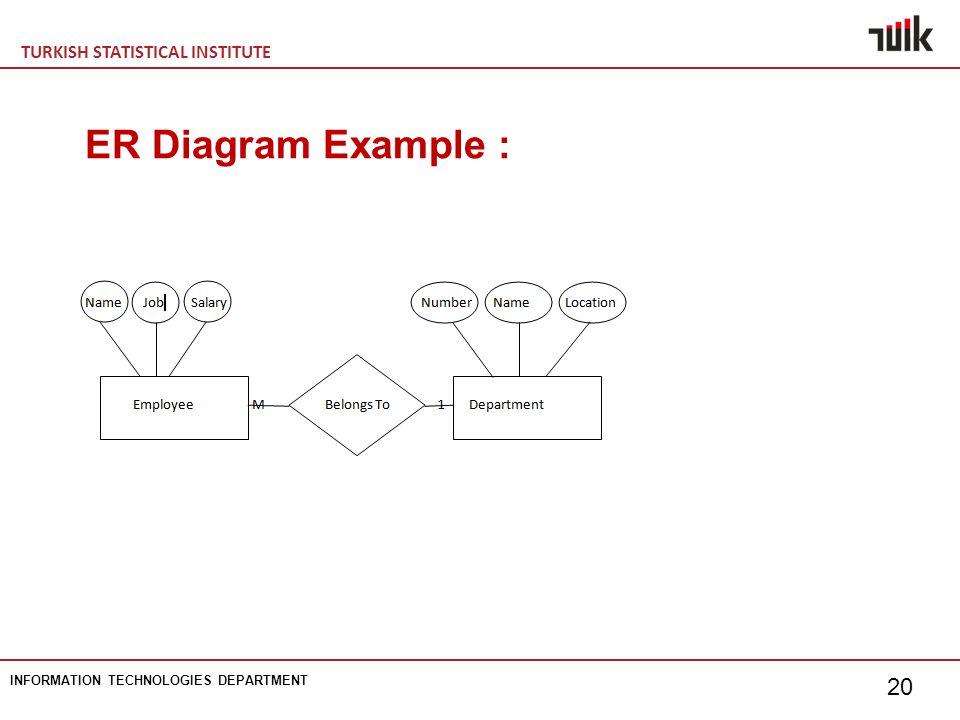 TURKISH STATISTICAL INSTITUTE INFORMATION TECHNOLOGIES DEPARTMENT 20 ER Diagram Example :