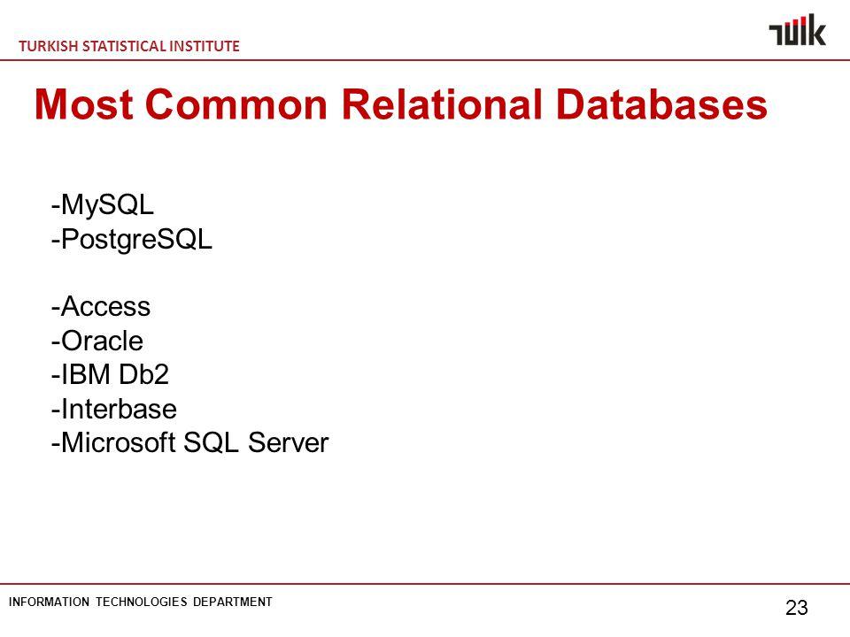 TURKISH STATISTICAL INSTITUTE INFORMATION TECHNOLOGIES DEPARTMENT 23 Most Common Relational Databases -MySQL -PostgreSQL -Access -Oracle -IBM Db2 -Interbase -Microsoft SQL Server