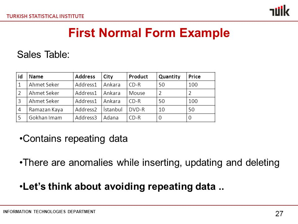 TURKISH STATISTICAL INSTITUTE INFORMATION TECHNOLOGIES DEPARTMENT 27 First Normal Form Example Sales Table: idNameAddressCityProductQuantityPrice 1Ahm