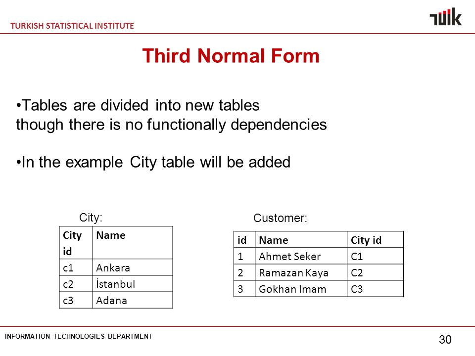 TURKISH STATISTICAL INSTITUTE INFORMATION TECHNOLOGIES DEPARTMENT 30 Third Normal Form Tables are divided into new tables though there is no functionally dependencies In the example City table will be added City id Name c1Ankara c2İstanbul c3Adana idNameCity id 1Ahmet SekerC1 2Ramazan KayaC2 3Gokhan ImamC3 City: Customer: