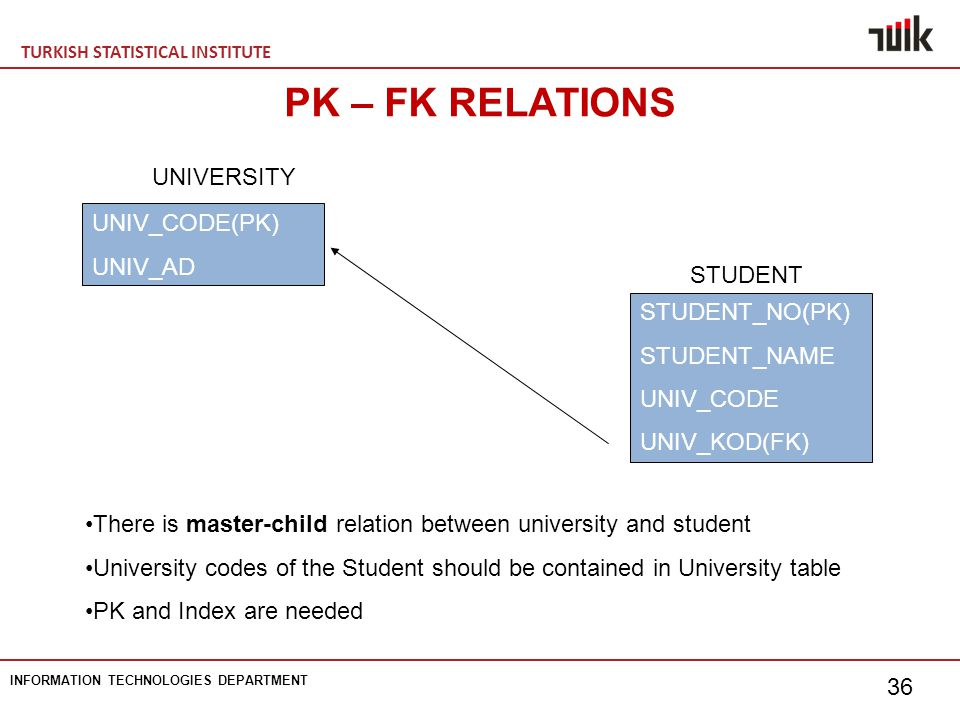 TURKISH STATISTICAL INSTITUTE INFORMATION TECHNOLOGIES DEPARTMENT 36 PK – FK RELATIONS STUDENT_NO(PK) STUDENT_NAME UNIV_CODE UNIV_KOD(FK) STUDENT UNIV_CODE(PK) UNIV_AD UNIVERSITY There is master-child relation between university and student University codes of the Student should be contained in University table PK and Index are needed