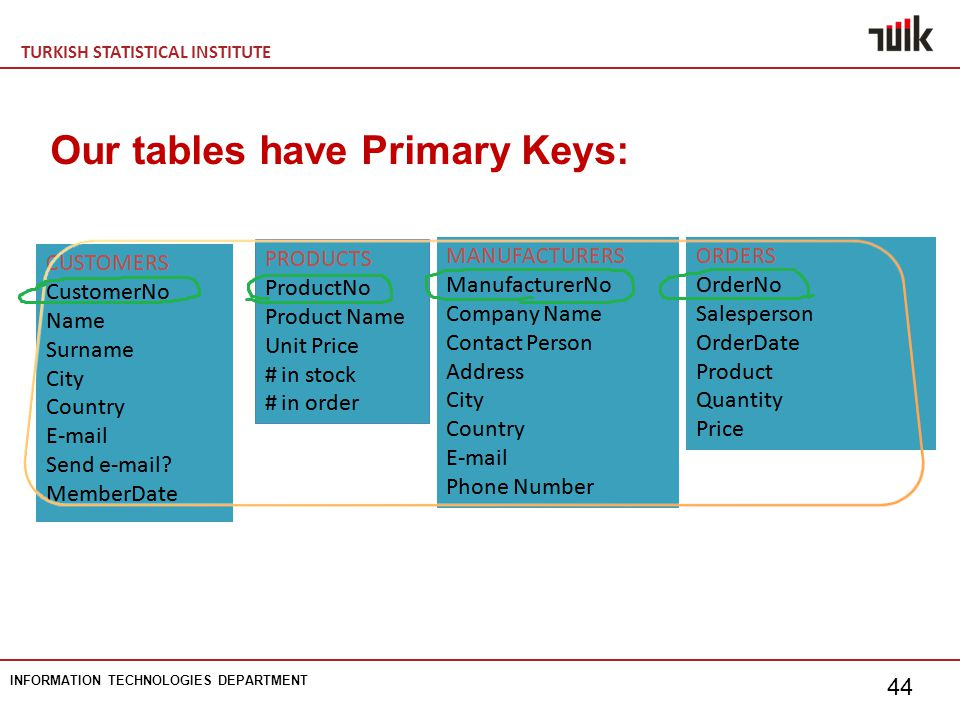 TURKISH STATISTICAL INSTITUTE INFORMATION TECHNOLOGIES DEPARTMENT 44 Our tables have Primary Keys: