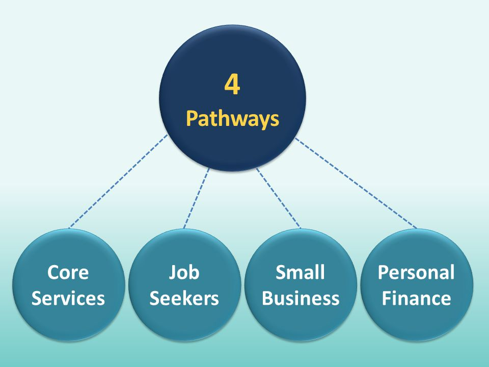 4 Pathways Core Services Job Seekers Small Business Personal Finance
