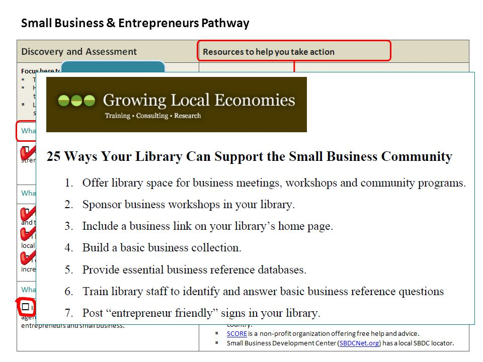 Small Business & Entrepreneurs Pathway Guiding question Resources for each action Remember to integrate other approaches