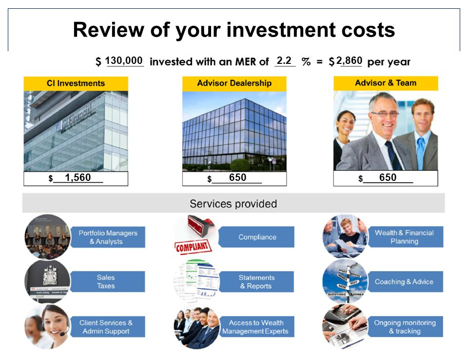 Review of your investment costs 130,0002.22,860 1,560650