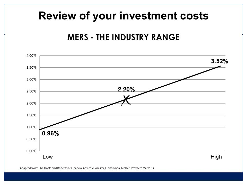 MERS - THE INDUSTRY RANGE 0.96% 3.52% Adapted from: The Costs and Benefits of Financial Advice - Forester, Linnainmaa, Melzer, Previtero Mar 2014 LowHigh x Review of your investment costs 2.20%