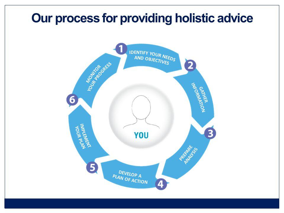 Our process for providing holistic advice