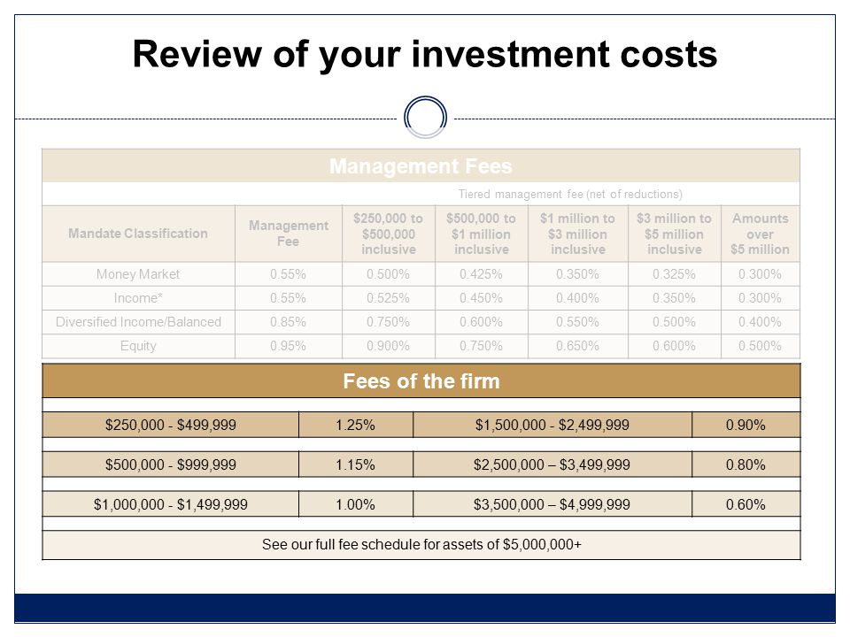 Review of your investment costs Fees of the firm $250,000 - $499,9991.25%$1,500,000 - $2,499,9990.90% $500,000 - $999,9991.15%$2,500,000 – $3,499,9990.80% $1,000,000 - $1,499,9991.00%$3,500,000 – $4,999,9990.60% See our full fee schedule for assets of $5,000,000+ Management Fees Tiered management fee (net of reductions) Mandate Classification Management Fee $250,000 to $500,000 inclusive $500,000 to $1 million inclusive $1 million to $3 million inclusive $3 million to $5 million inclusive Amounts over $5 million Money Market0.55%0.500%0.425%0.350%0.325%0.300% Income*0.55%0.525%0.450%0.400%0.350%0.300% Diversified Income/Balanced0.85%0.750%0.600%0.550%0.500%0.400% Equity0.95%0.900%0.750%0.650%0.600%0.500%