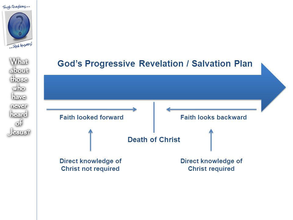 God's Progressive Revelation / Salvation Plan Death of Christ Faith looked forwardFaith looks backward Direct knowledge of Christ not required Direct