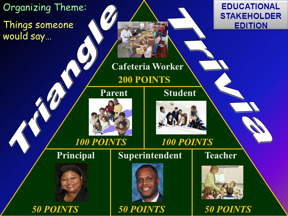 50 POINTS50 POINTS50 POINTS 100 POINTS 200 POINTS Principal Organizing Theme: Things someone would say… Student TeacherSuperintendent Parent Cafeteria Worker EDUCATIONAL STAKEHOLDER EDITION EDUCATIONAL STAKEHOLDER EDITION