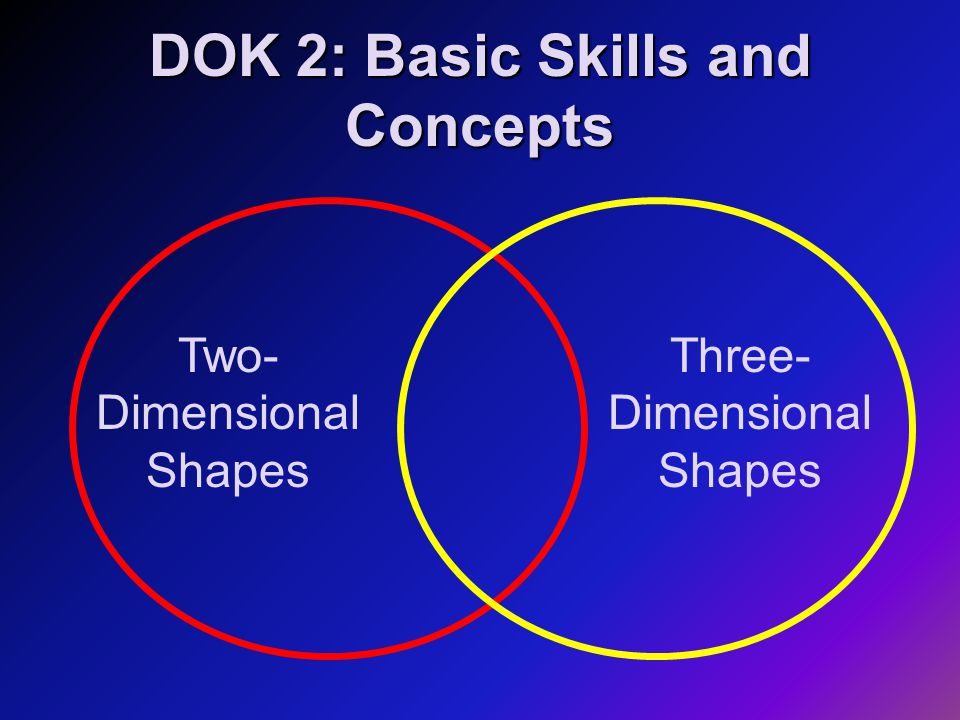 DOK 2: Basic Skills and Concepts Two- Dimensional Shapes Three- Dimensional Shapes