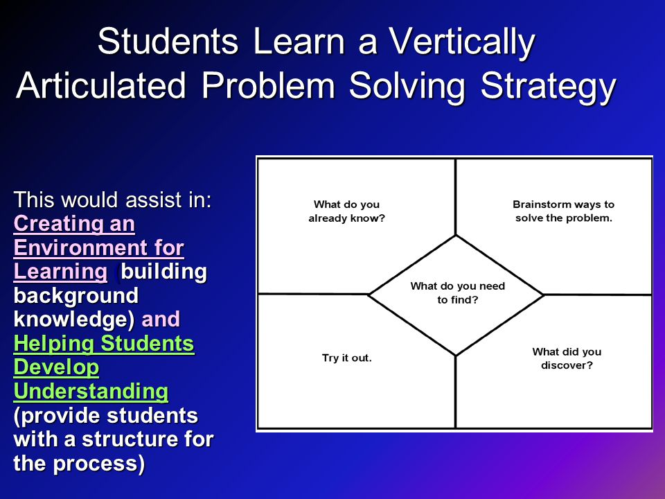 Students Learn a Vertically Articulated Problem Solving Strategy This would assist in: Creating an Environment for Learning (building background knowledge) and Helping Students Develop Understanding (provide students with a structure for the process)