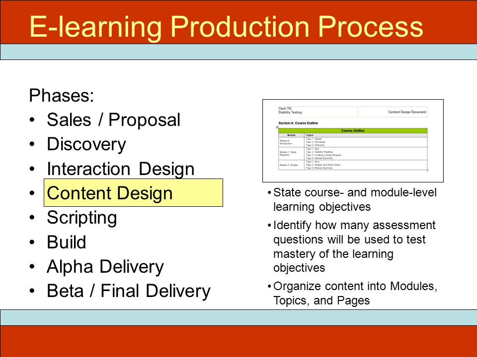 Phases: Sales / Proposal Discovery Interaction Design Content Design Scripting Build Alpha Delivery Beta / Final Delivery E-learning Production Process State course- and module-level learning objectives Identify how many assessment questions will be used to test mastery of the learning objectives Organize content into Modules, Topics, and Pages