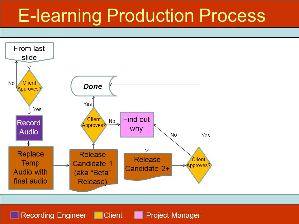 Replace Temp Audio with final audio E-learning Production Process Recording Engineer Client Project Manager From last slide Client Approves.
