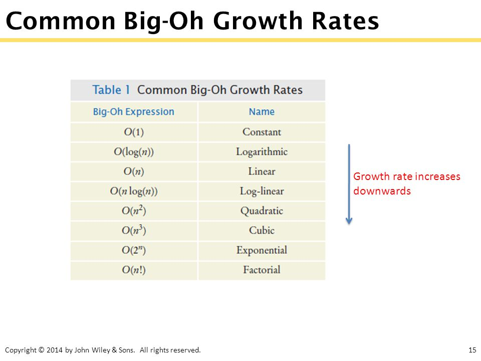 Copyright © 2014 by John Wiley & Sons. All rights reserved.15 Common Big-Oh Growth Rates Growth rate increases downwards