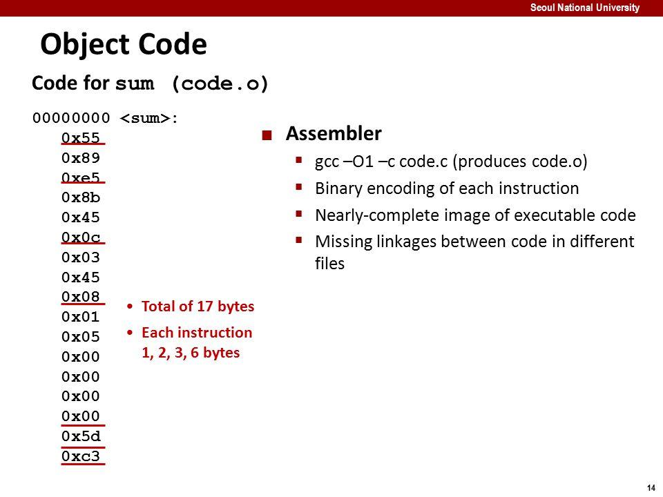 14 Seoul National University Code for sum (code.o) 00000000 : 0x55 0x89 0xe5 0x8b 0x45 0x0c 0x03 0x45 0x08 0x01 0x05 0x00 0x5d 0xc3 Object Code Assemb