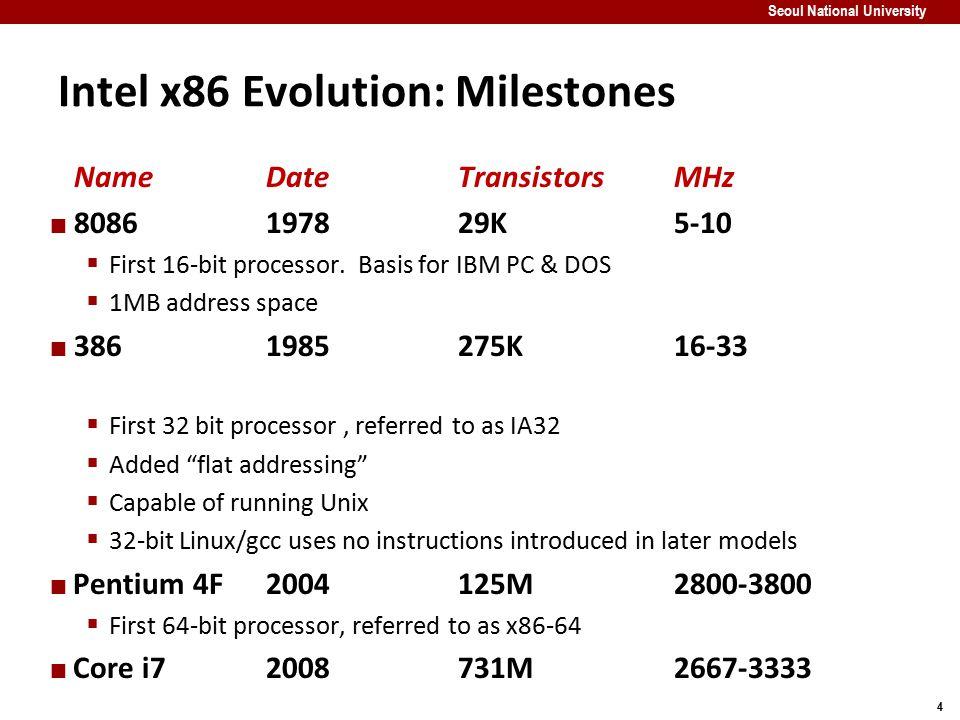 5 Seoul National University Intel x86 Processors: Overview X86-64 / EM64t X86-32/IA32 X86-16 8086 286 386 486 Pentium Pentium MMX Pentium III Pentium 4 Pentium 4E Pentium 4F Core 2 Duo Core i7 time ArchitecturesProcessors MMX SSE SSE2 SSE3 SSE4