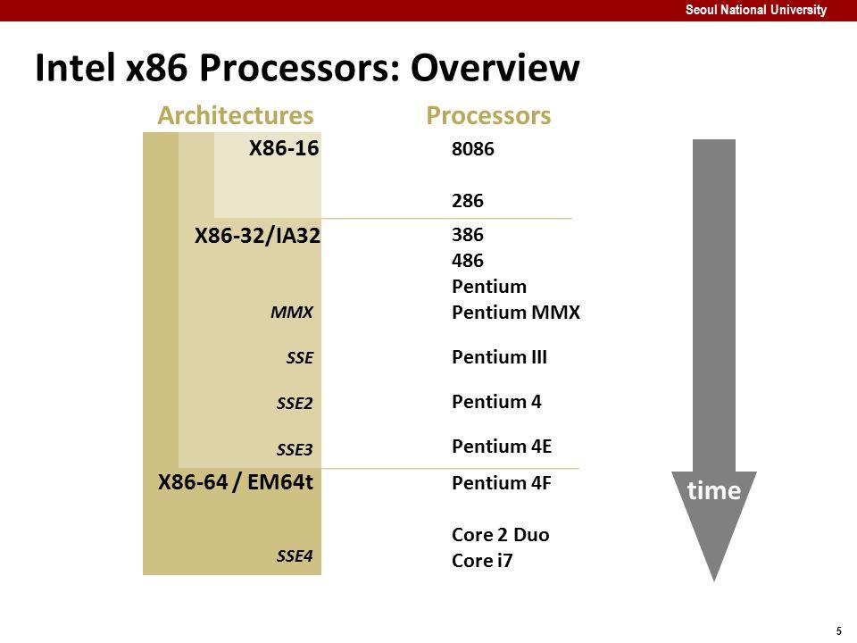 5 Seoul National University Intel x86 Processors: Overview X86-64 / EM64t X86-32/IA32 X86-16 8086 286 386 486 Pentium Pentium MMX Pentium III Pentium