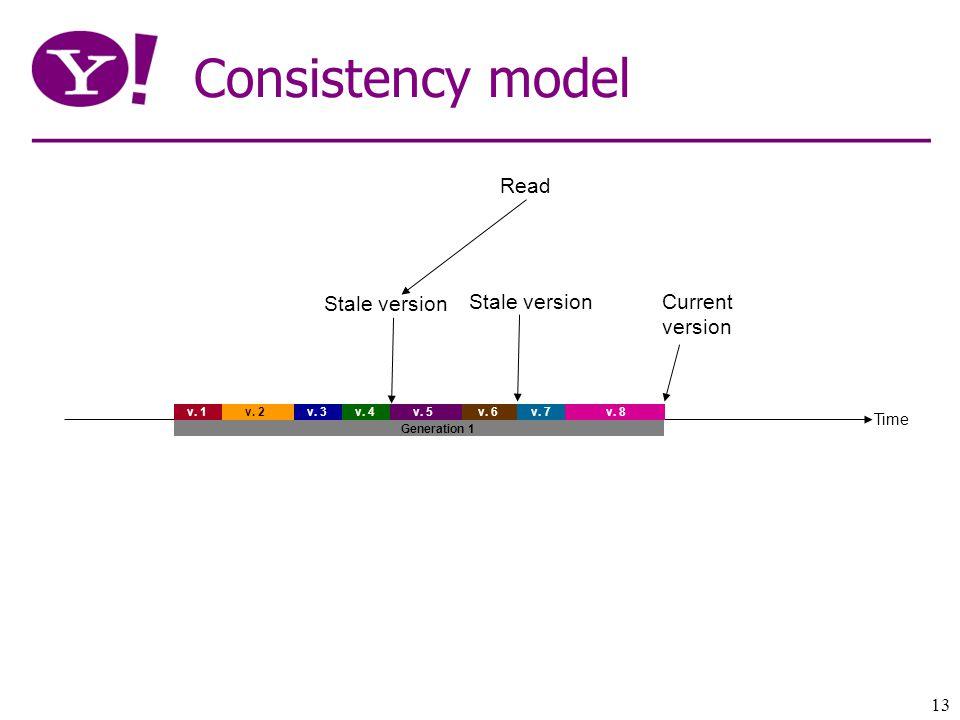 13 Consistency model Time v. 1 v. 2 v. 3v. 4 v.