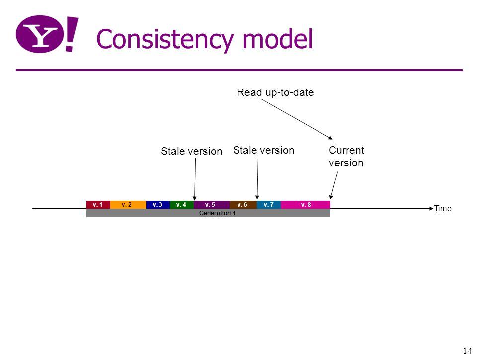 14 Consistency model Time v. 1 v. 2 v. 3v. 4 v.