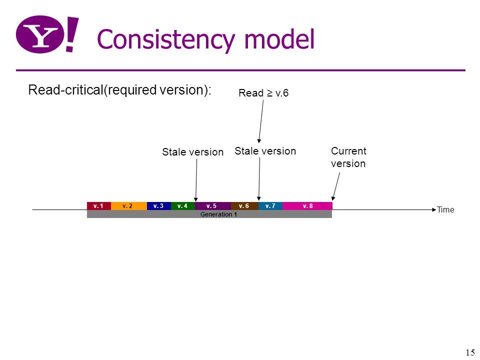 15 Consistency model Time v. 1 v. 2 v. 3v. 4 v.
