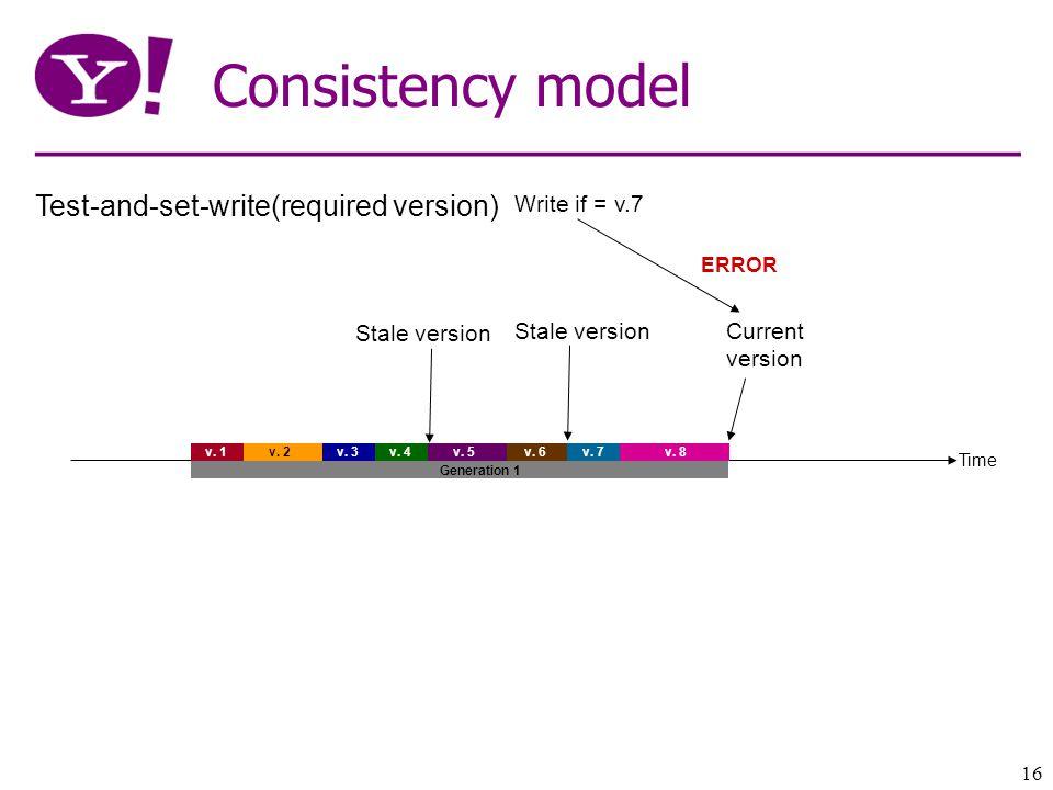16 Consistency model Time v. 1 v. 2 v. 3v. 4 v.