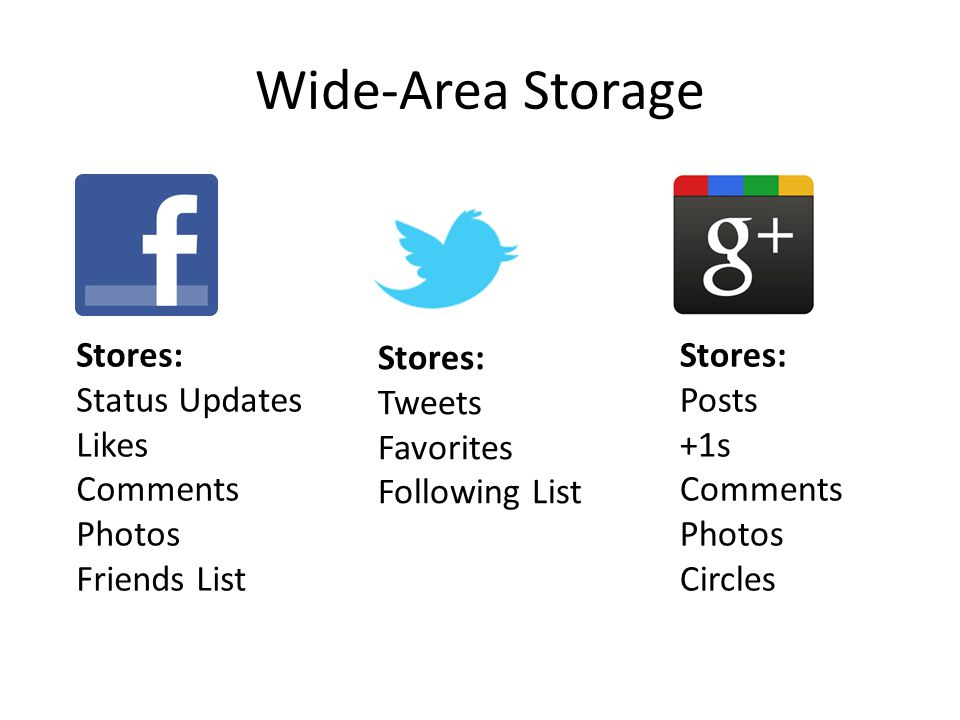 Wide-Area Storage Stores: Status Updates Likes Comments Photos Friends List Stores: Tweets Favorites Following List Stores: Posts +1s Comments Photos Circles