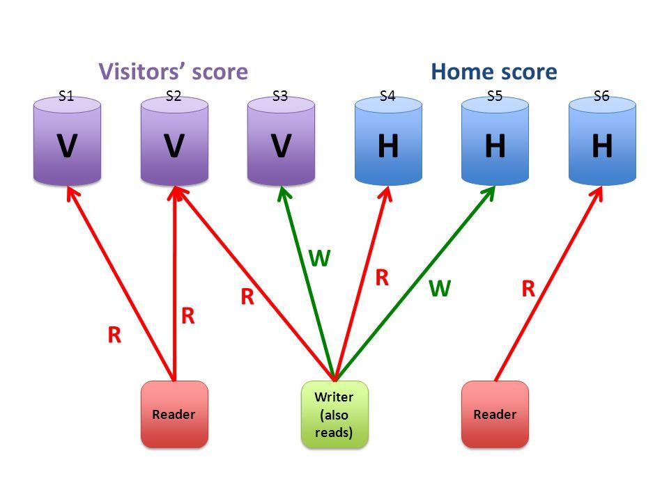 HHH V V V V V V Reader Writer (also reads) Writer (also reads) Reader R R W RW Visitors' scoreHome score R R S1S2S3S4S5S6