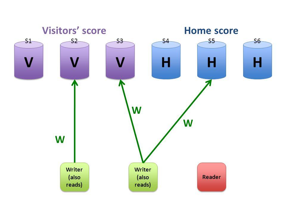HHH V V V V V V Writer (also reads) Writer (also reads) Reader W W Visitors' scoreHome score W Writer (also reads) Writer (also reads) S1S2S3S4S5S6