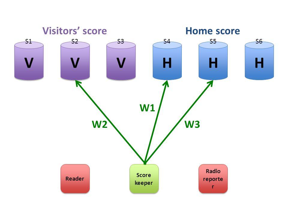 HHH V V V V V V Score keeper Radio reporte r W1 W3 Visitors' scoreHome score W2 S1S2S3S4S5S6 Reader