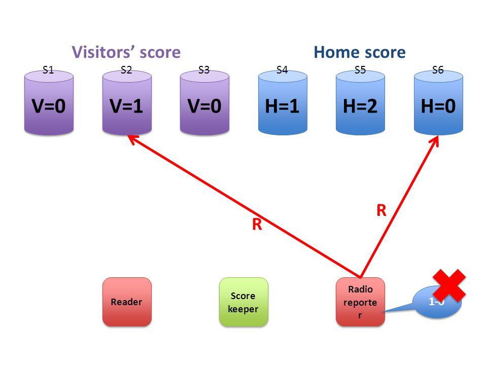 H=2H=1H=0 V=0 V=1 Score keeper Radio reporte r Visitors' scoreHome score S1S2S3S4S5S6 Reader R R 1-0