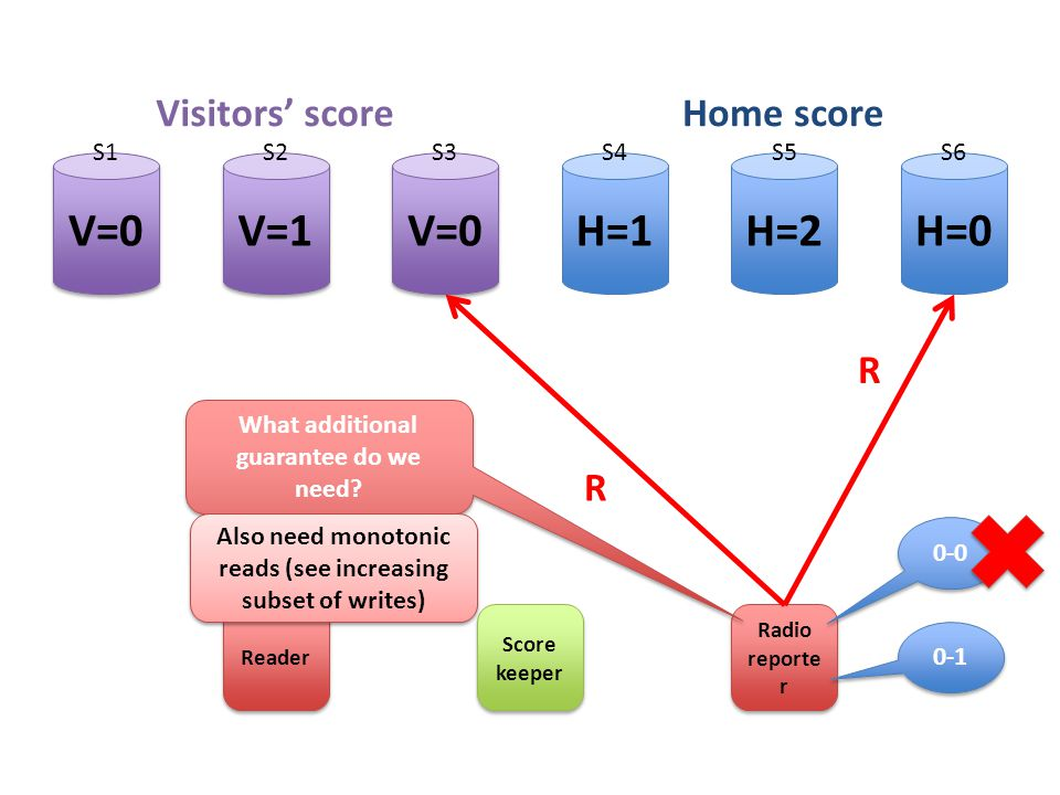 H=2H=1H=0 V=0 V=1 Score keeper Radio reporte r Visitors' scoreHome score S1S2S3S4S5S6 Reader R R What additional guarantee do we need.