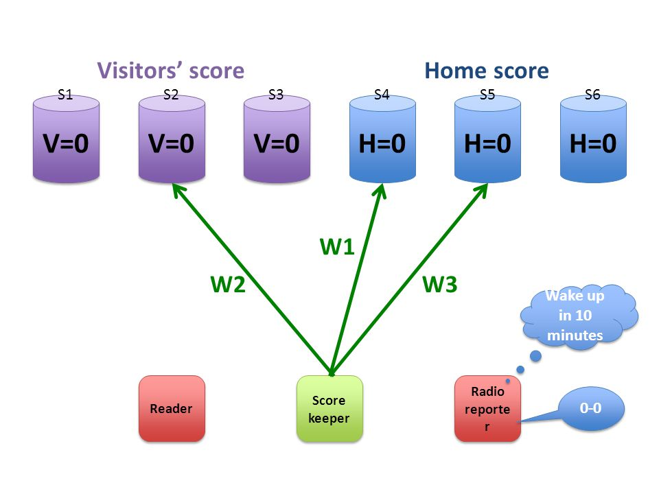 H=0 V=0 Score keeper Radio reporte r W1 W3 Visitors' scoreHome score W2 S1S2S3S4S5S6 Reader 0-0 Wake up in 10 minutes