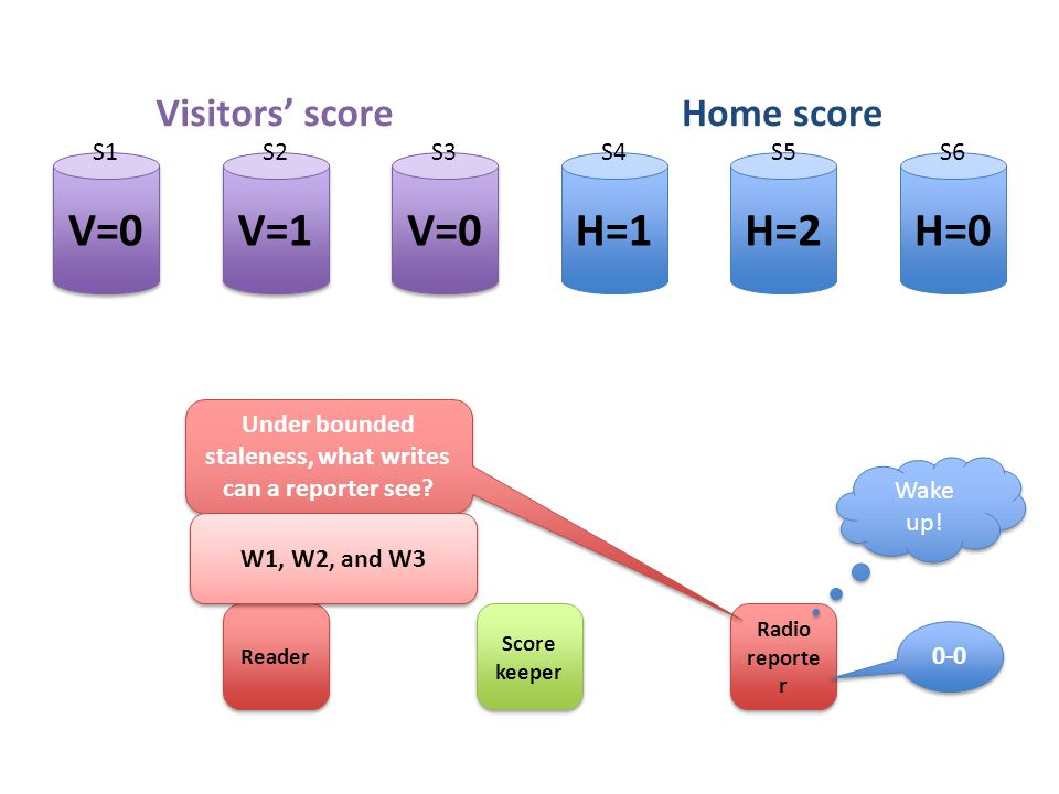 H=2H=1H=0 V=0 V=1 Score keeper Radio reporte r Visitors' scoreHome score S1S2S3S4S5S6 Reader Under bounded staleness, what writes can a reporter see.