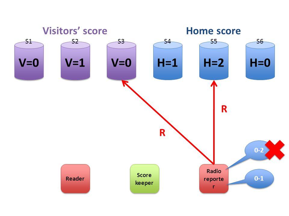 H=2H=1H=0 V=0 V=1 Score keeper Radio reporte r Visitors' scoreHome score S1S2S3S4S5S6 Reader R R 0-1 0-2