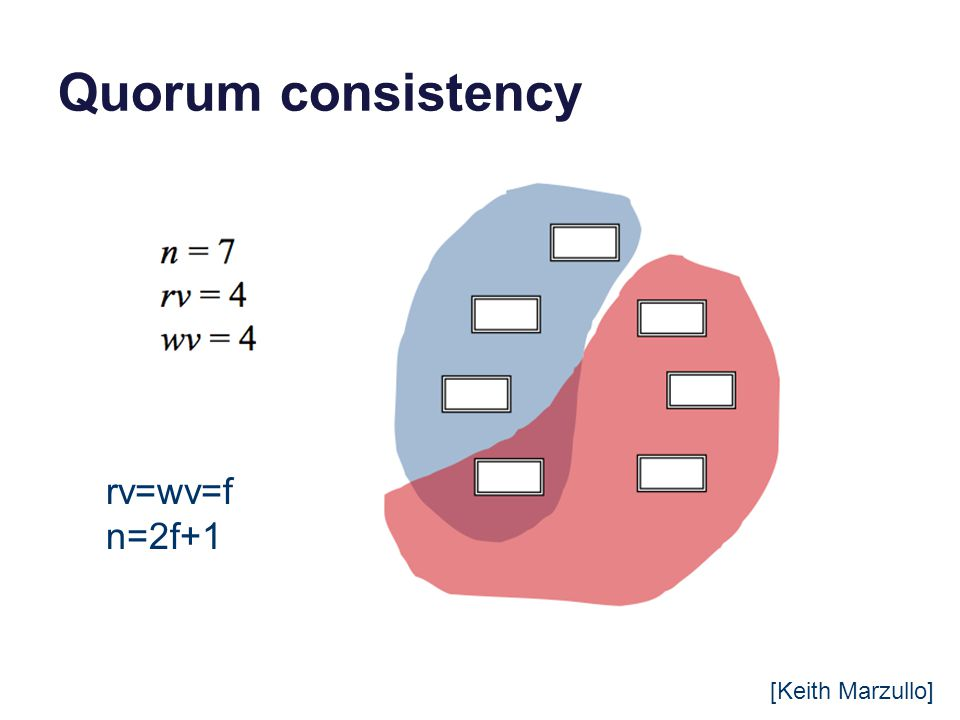 Quorum consistency [Keith Marzullo] rv=wv=f n=2f+1