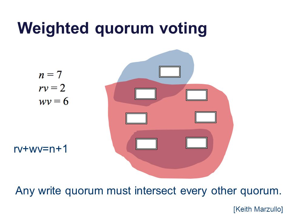 Weighted quorum voting [Keith Marzullo] Any write quorum must intersect every other quorum.