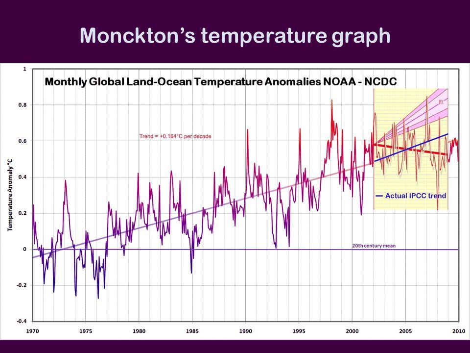 Monckton's temperature graph