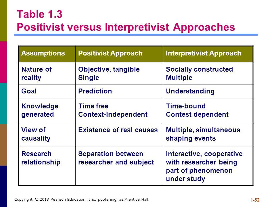 1-52 Copyright © 2013 Pearson Education, Inc. publishing as Prentice Hall Table 1.3 Positivist versus Interpretivist Approaches AssumptionsPositivist