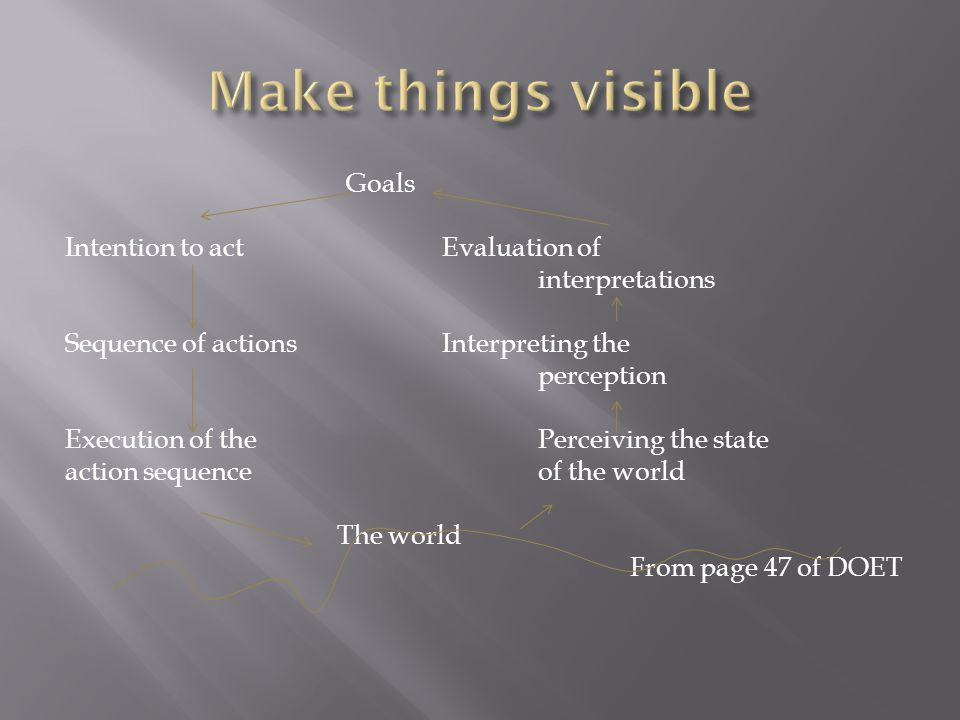 Goals Intention to actEvaluation of interpretations Sequence of actionsInterpreting the perception Execution of the Perceiving the state action sequenceof the world The world From page 47 of DOET