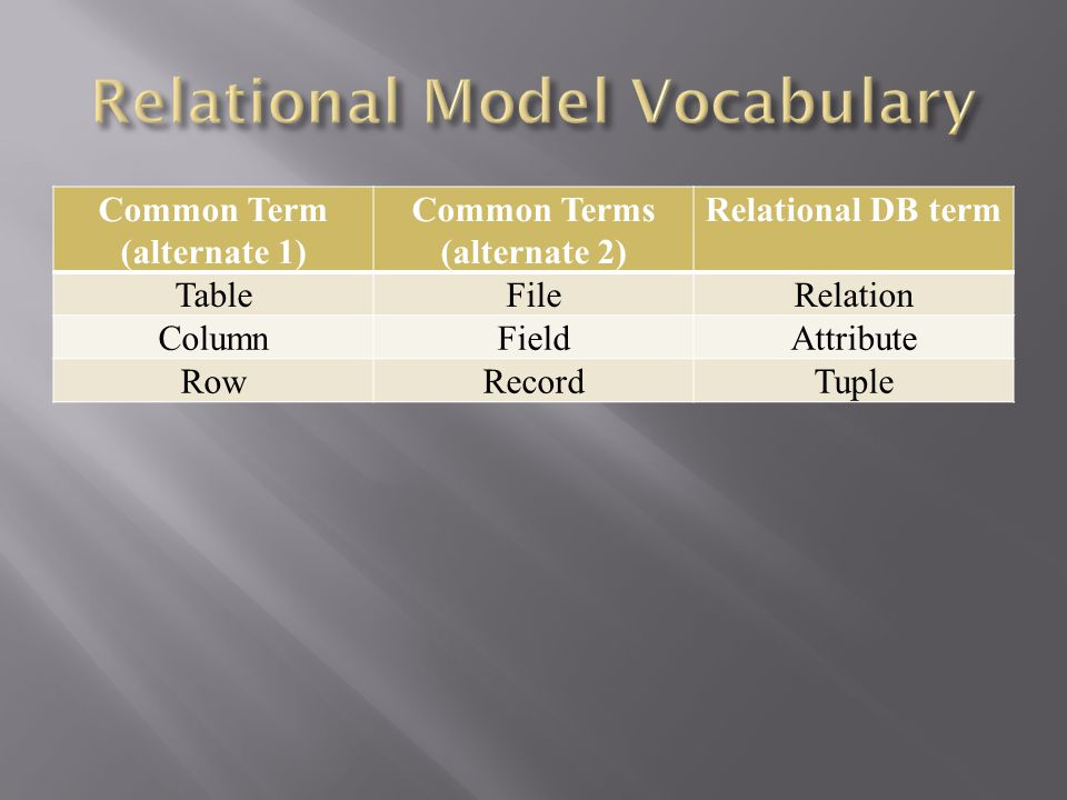 Common Term (alternate 1) Common Terms (alternate 2) Relational DB term TableFileRelation ColumnFieldAttribute RowRecordTuple