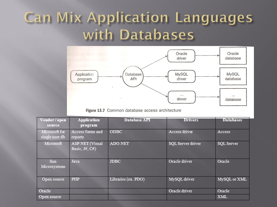Vendor / open source Application program Database APIDriversDatabases Microsoft for single user db Access forms and reports ODBCAccess driverAccess MicrosoftASP.NET (Visual Basic, J#, C#) ADO.NETSQL Server driverSQL Server Sun Microsystems JavaJDBCOracle driverOracle Open sourcePHPLibraries (ex.